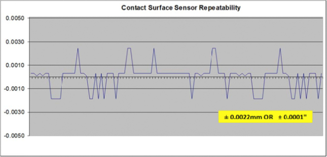 contact surface sensor repeatability chart