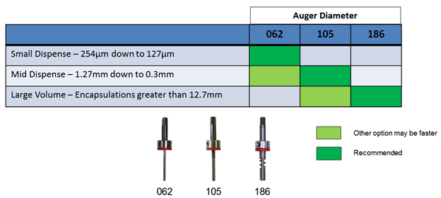 auger diameter by dispense volume