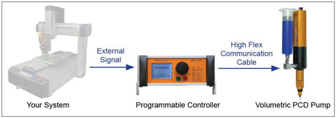 standard integration for automated machine